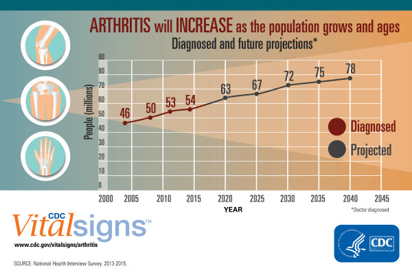 Fig.9-National-Arthritis-Prevalence-Projections_600px